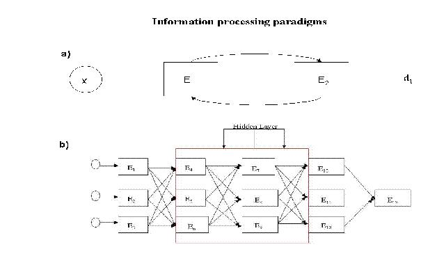 Figure 1: a) Model of a Hopfield learning algorithm under the influence of recurrent neural network architectures. Recurrent neural networks have been shown to be the closest to modeling associative memory in the brain than any other neural network architecture given that the neurons bi-directionally connect as human neurons do and not linearly. b) This schematic depicts a network with hidden layers (E4-E9; extra layers of neurons). This network increases the accuracy and processing power of a network.