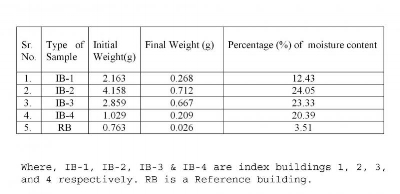 Table 2. Table 2 shows the changes in moisture content of index and reference buildings