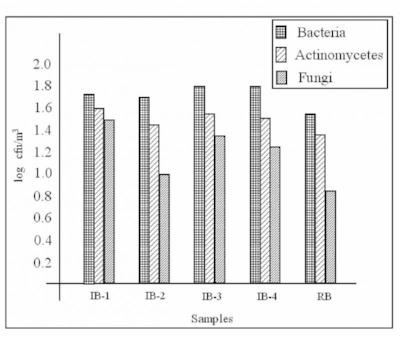 Figure 1. Figure 1 shows a comparison of airborne microbial concentrations in Index buildings (IB) and in Reference building (RB)