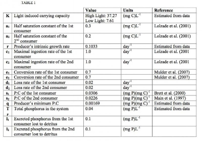 Table 1. Parameter values based on experimental data and published values. Loss rate is not well defined within the literature and was assigned a small value. The 1st consumer is modeled as Daphnia pulex while the 2nd consumer represents Daphnia lumholtzi.