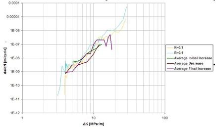 Figure 17: Graphical Comparison of Current Experiment versus Previous