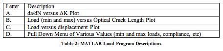 Table 2: MATLAB Load Program Descriptions