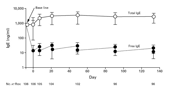Title: Comparison of Persistance through Blood Levels Caption: Graph showing the increased persistence (higher % of blood levels) of antibody fragments with the addition of each PEG molecule. Reference: Chapman et al. 1999