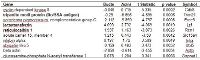 Table 1. Genes that are the top 10 discriminators between mouse lacrimal gland duct and acinar cells, irrespective of disease status, as detected on cDNA microarrays. Analysis included all duct (n=6) and acinar (n=7) microarrays from both normal and MRL/lpr mice. Values are log2 transformed sample/reference intensity ratios where a negative value indicates reduced gene expression relative to the mouse embryo reference. Negative t-statistics indicate reduced gene expression in acini as compared to ducts. Bold entries indicate genes of possible relevance to lacrimal gland function.