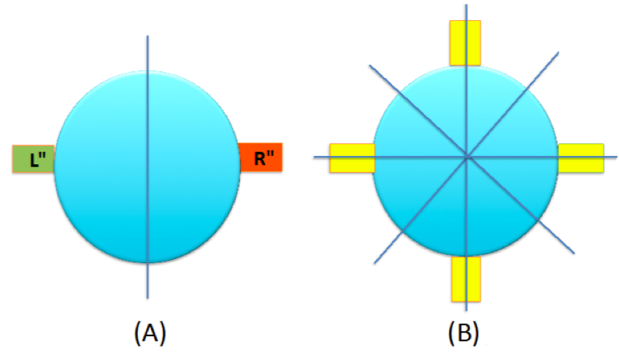 Figure 1. Schematic picture of two-dimensional circular dots.  (A) shows the case with two opposite ports with complex potentials  VL(x) = VR*(-x) . The interior potential is real and may be set equal to zero. The potential in the exterior region may be set to infinity, i.e., wave functions are confined to the circular area and ports. The vertical line is the line of reflection. The two ports serve as source and drain. Because of PT-symmetry, gain and loss can balance each other. (B) shows a dot with several ports with the possibility of combining the corresponding potentials according to the different symmetry lines and PT invariance. The flow of particles between the ports may thus be monitored by flexible pairings of the potentials in the different sections, i.e., the system will act a bit like a switchboard. While retaining PT-symmetry, the imaginary part of the potential may be chosen differently for the pairs giving rise to a more complex two-dimensional landscape of EPs. Obviously we may also consider more ports than just four.
