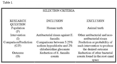 Table 1. Inclusion and Exclusion Selectrion Criteria: These are the criteria used to select appropriate abstracts to answer the topic of interest. This analysis includes the population studied, the interventions that are compared, and the outcome that is to be measured