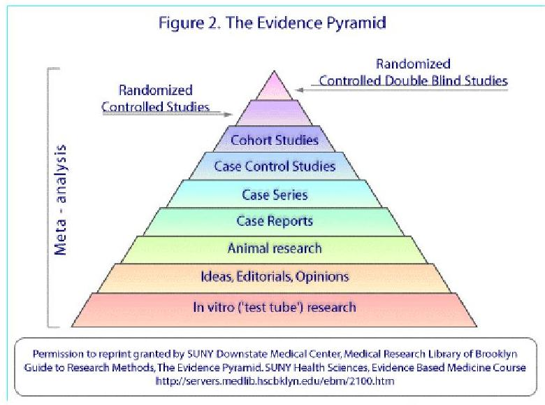 Figure 2. Evidence Pyramid: The pyramid shows the different types of materials used in a research with the least clinically relevant at the bottom and the most clinically relevant at the top. The four layers at the top represent actual clinical research whereas the layers at the bottom are not as clinically relevant but can be used as guides in the initial research stages