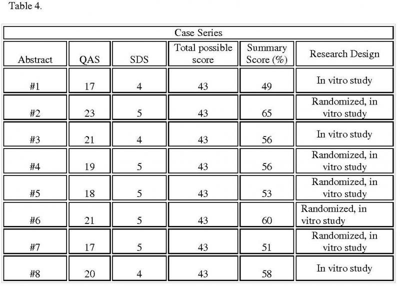 Table 4. Summary scores for selected case series: Table summarizes the score for each selected case series and also lists the methods each research used