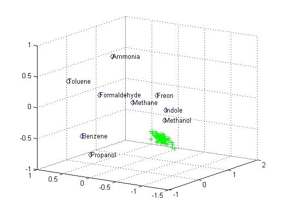 Figure 3. Graph of PointCluster in relation to Known Clusters. Each of the known clusters is represented by its name and centroid. The unknown PointCluster, in actuality Ethanol, is represented by the green dots. PointClusters retain their data points for centroid and variance calculations for analysis later in the process. The chemical clusters used in this trial were simulated with data extrapolated from graphs (Zhou et al. 2006).
