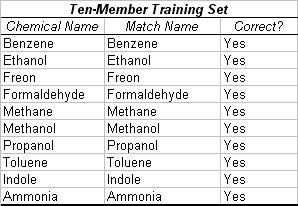 """Table 2. Trial with Ten-Member Training Set. In this trial, all chemicals were entered in the training set. Then a smaller cluster with an almost identical centroid to one of the existing chemicals was input in the operational phase. The algorithm correctly determined the identity of each chemical, leading to an accuracy of 100% in this case. The simulated chemical clusters were extrapolated from """"Nonlinear Least-Squares Based Method for Identifying and Quantifying Single and Mixed Contaminants in Air with an Electronic Nose"""" (Zhou et al. 2006)."""