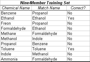 """Table 3. Trial with Nine-Member Training Set. In this trial, nine of the ten chemicals were entered in the training set. The tenth chemical was then presented in the operational stage. The algorithm was supposed to extrapolate the identity of the unknown from the similar molecular substructures of surrounding chemicals. However, possibly due to the limited training set, the test resulted in 20% accuracy. The simulated chemical clusters were extrapolated from """"Nonlinear Least-Squares Based Method for Identifying and Quantifying Single and Mixed Contaminants in Air with an Electronic Nose"""" (Zhou et al. 2006)."""