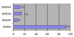 Figure 6. Number of highly correlated genes (.8 correlation or higher) with directional extension, directional expansion, directional retraction, and directional extension, expansion, and retraction.