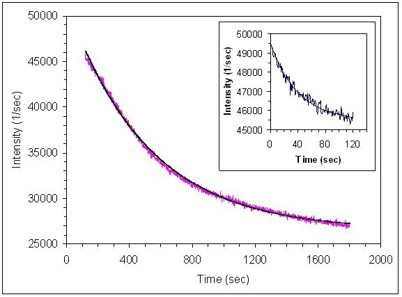 Figure 6. Separation of kinetic components associated with avidin-DNA complex formation. Data represent the fast and slow phases of the kinetic data shown in Figure 4. Fast component 0 to 120 seconds (inset), k = 25.1 x 10-3 sec-1 (r = 0.980). Slow component 120 to 1800 seconds, k = 1.95 x 10-3 sec-1 (r = 0.995).