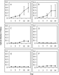 Figure 1. Growth of Chlamydomonas reinhardtii in 100 ml of 3 M medium with vitamins containing CdCl2 at different concentrations (0-100 mg/L). Error bars represent standard deviations. Curves were fit by regression analysis. A) 0 mg/L CdCl2; (Control); B) 10 mg/L CdCl2; C) 25 mg/L CdCl2; D) 50 mg/L CdCl2; E) 75 mg/L CdCl2; F) 100 mg/L CdCl2.