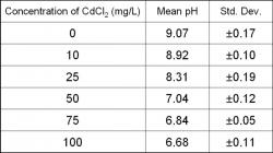 Table 1. pH values in Chlamydomonas reinhardtii cultures with various concentrations of CdCl2 (0-100 mg/L) after 14 days.