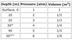Table 1. Pressure and Volume Dependence on Depth