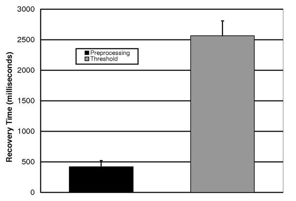 Figure 2: Sensor recovery (return) time in milliseconds for Preprocessing and Threshold based systems. The Preprocessing system has a mean return time of 420 milliseconds, as compared to the Threshold-based system with a mean return time of 2564 milliseconds. Error bars represent standard error in milliseconds as determined by a paired t-test. P-value for this data is .0001, demonstrating a high level of statistical significance.