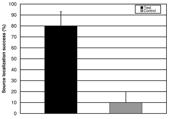 Figure 3: Source localization success by percent across for experimental and control trials. 80% successful navigation was observed in experimental trials as compared to 10% successful navigation in control trials. Error bars represent standard error in percent as determined by a paired t-test. P-value for recorded data was .0013, corresponding to a high level of statistical significance.