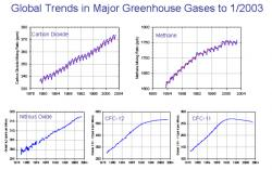 Figure 1. Data show that most of the major greenhouse gases have been increasing since the 1980s. CFCs are an exception, since they are currently regulated. Image Courtesy: NOAA.
