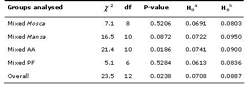 Table 4. Observed and expected heterozygosities (Ho and He respectively) and exact probability tests for overall loci Hardy-Weinberg equilibrium departure in mixed sampled populations, assuming _ = 0.05, based on Fishers method. Key: AA = Agua dAlto, PF = Praia Formosa.