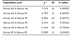 Table 5. Genic differentiation between each population pair based on Fishers method. Key: AA = Agua dAlto; PF = Praia Formosa; df = degrees of freedom.