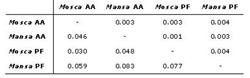 Table 6. Unbiased genetic distances between populations. Above diagonal: Neis (1972). Below diagonal: Cavalli-Sforza & Edwards (1967). Key: AA = Agua dAlto; PF = Praia Formosa.