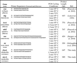 Table 1. Targeted genes and PCR conditions used for amplification. All PCR reactions began with a 95° C denaturation for 5 minutes and were terminated with 72° C extension for 7 minutes and a 4° C hold. Product length for can may vary by multiples of 561 bp as a result of sequence repeats of the B region. Due to sequence similarities, the primers for hlg will co-amplify hlgB and hlgC.