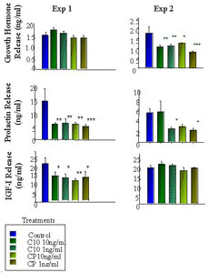 Figure 1. In vivo effect of CP-477335 on GH, PRL, and IGF-I release compared to control of saline and positive control of C10 ghrelin (10ng/ml). * P < 0.05, ** P < 0.01, *** P < 0.001 (n=7).