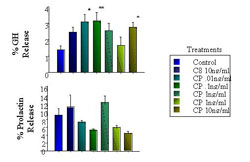 Figure 2. In vitro (whole pituitary) effect of CP-477335 on GH and PRL release compared to control of saline and positive control of C8 ghrelin (10ng/ml). * P < 0.05, ** P < 0.01, *** P < 0.001 (n=6).