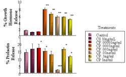 Figure 3. In vitro (dispersed pituitary cell) effect of CP-477335 on GH and PRL release compared to control of saline and positive control of C8 ghrelin (10ng/ml). * P < 0.05, ** P < 0.01, *** P < 0.001 (n=6).