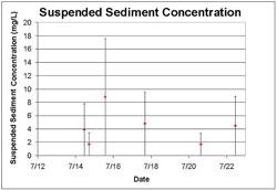 Figure 9. Suspended sediment concentration from filtered water samples. Error bars represent cumulative sampling error.