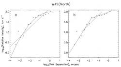 Fig. 1 – Two-point velocity correlation function for H2O masers in W49(North), plotted with a logarithmic bin size of 0.25. (a) Least-squares linear and second-order polynomial fits applied to the entire dataset. (b) Linear fits applied to three separation ranges (low, medium, and high-separation). Observational data from Gwinn (1994).