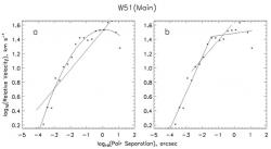 Fig. 2 – Same as Fig. 1, for H2O masers in W51(Main). Data from Genzel (1981).