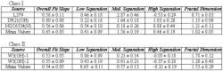 Table 1 – Fractal dimensions and values of the best-fit slope q for Class I and Class II methanol masers.