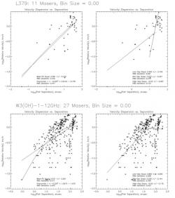 Fig. 2 – Best-fit lines for the logarithmic proportionality between velocity dispersion and separation of Class I (L379) and Class II (W3(OH)-1) methanol masers.