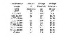 Table 2: Socio – economic status of surveyed household