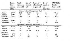Table 3: Descriptive statistics of the sample in the study