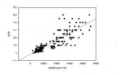 Figure 1: Relationship between WTP for Potable Water & Income (in INR) for Calcutta, India