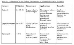 Table 2: Definitions of halophilic, thermophilic, psychrophilic Archaea and potential applications of their respective biomolecules.