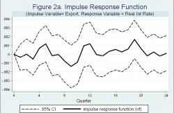 Figure 2a - Note: the solid line shows impulse responses in real interest rates over 24 quarters due to a change in net exports. 95% Confidence Intervals are given by the dot lines. The results are from a VAR with 12 lags. The scale is smaller compared to those in Figure 2b and 2c.