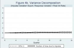 Figure 4b - Note: the solid line shows Cholesky variance decomposition (percentage points) of forecast errors, shown in Figure 4a, due to a change in real net exports. 95% Confidence Intervals are given by the dot lines.
