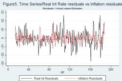 """Figure 5 - Note: the """"residuals"""" denote actual values minus estimated values from a VAR with 12 lags. The solid line shows """"residuals"""" of real interest rates. The dot line shows """"residuals"""" of Inflation. These lines represent the results between 1962 Q1 (13th quarter) and 2005 Q4 (188th quarter)."""