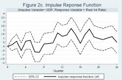 Figure 2c - Note: the solid line shows impulse responses in real interest rates over 24 quarters due to a change in the real GDP. 95% Confidence Intervals are given by the dot lines. The results are from a VAR with 12 lags.