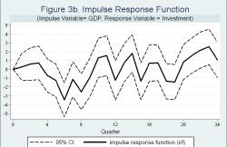 Figure 3b - Note: the solid line shows impulse responses in real investments over 24 quarters due to a change in the real GDP. 95% Confidence Intervals are given by the dot lines. The results are from a VAR with 12 lags.