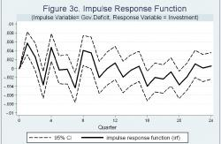 Figure 3c - Note: the solid line shows impulse responses in real investments over 24 quarters due to a change in the real government deficit. 95% Confidence Intervals are given by the dot lines. The results are from a VAR with 12 lags.