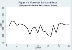 Figure 4a - Note: the figure shows mean squared errors over 24 quarters in forecasting real interest rates. The results are from a VAR with 12 lags.