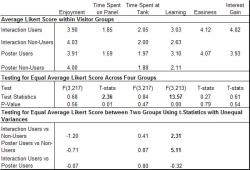 Table 4: This table shows a summary of the mean Likert scores reported for each area. The table also shows the results of chi-square tests for independence between the type of information source presented and the survey scores. Single-factor ANOVA tests were used when comparing all four groups. Two-tailed t-tests were used when comparing only two groups. Bolded statistics indicate significance with a p value of less than 0.05