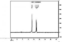 Figure 9: The 31P NMR of the racemic- and meso-et,ph-p4 ligand sample shows chemical shifts (peaks) at -25.1 ppm, -24.9 ppm, -24.5 ppm, -24.2 ppm, -16.7 ppm and -15.8 ppm, which assists in identifying the compounds in the racemic and meso ligand.