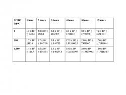 Table 1 – Effect of 100 and 1,000 ppm on the growth of Bacillus amyloliquefaciens over a 12 hour incubation period