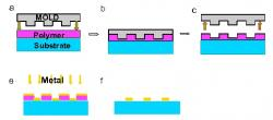 Figure 2. Illustration of the process of nanoimprint lithography (NIL). a-c) A glass substrate is coated with a thin film of polymer and imprinted with a mold. d-e) The mold is removed and a thin layer of metal is then deposited onto the imprinted polymer layer. f) Acetone is used to lift-off any residual polymer.